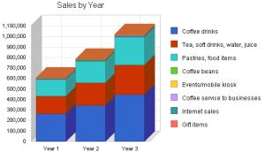 How Much Does it Cost to Open a Coffee Shop? How To